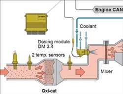 요소-SCR 시스템 시장